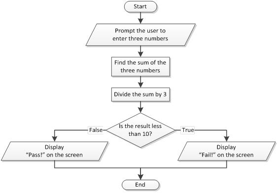 parallelogram flowchart - photo #1