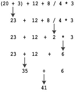 What is the Precedence of Arithmetic Operators? – Aristides S  Bouras